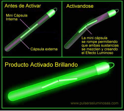 Por que brillan los productos Luminosos